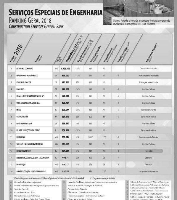 Keller Tecnogeo se destaca no Ranking Engenharia Brasileira – 500 Grandes da Construção