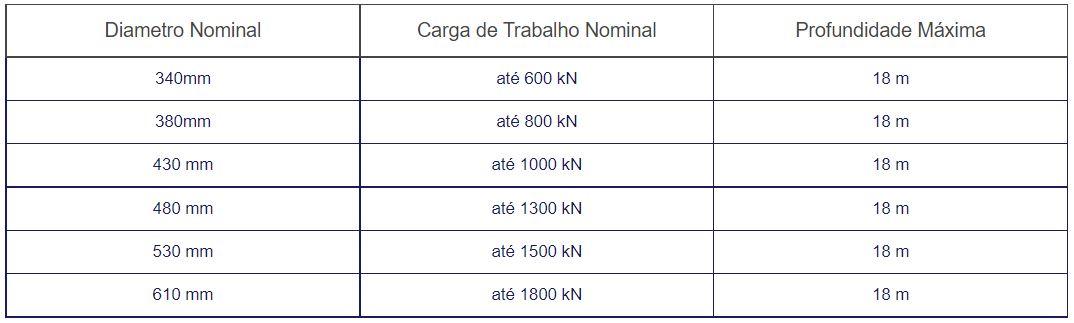 tabela capacidade de carga
